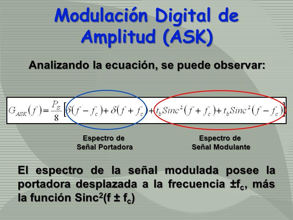 Analizando la ecuación, se puede observar: Modulación Digital de Amplitud (ASK) Espectro de Señal Portadora Espectro de Señal Modulante El espectro de