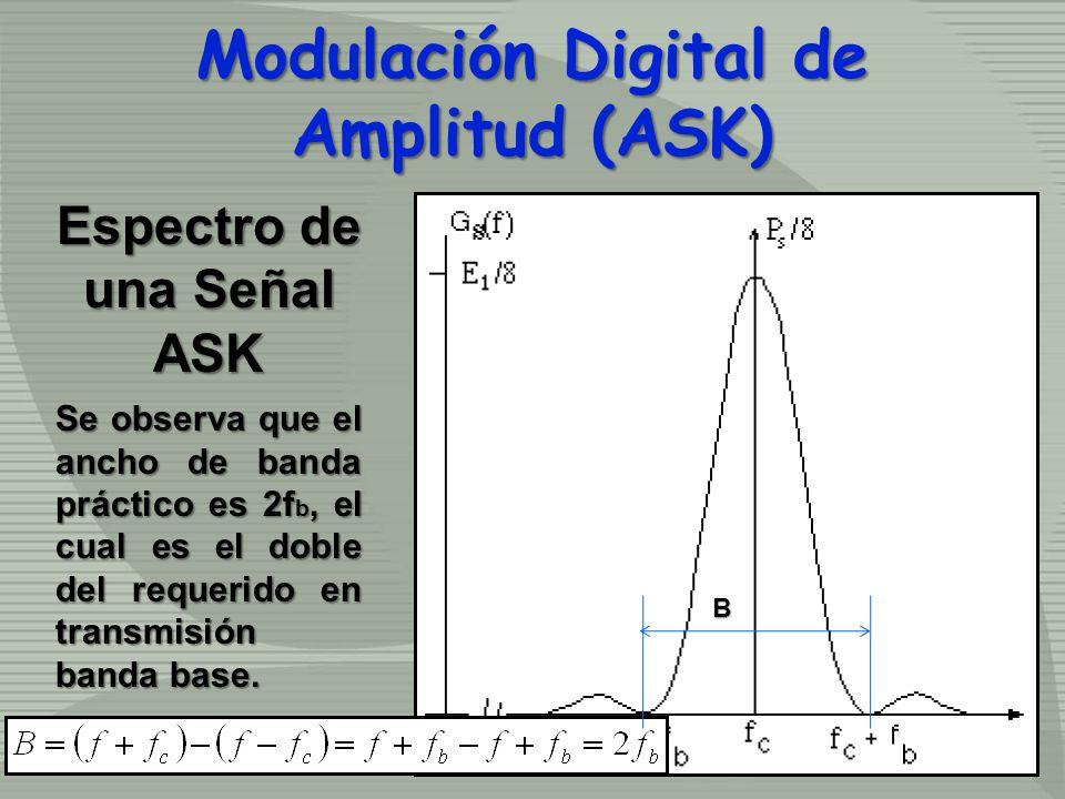 Espectro de una Señal ASK Se observa que el ancho de banda práctico es 2f b, el cual es el doble del requerido en transmisión banda base. Modulación D