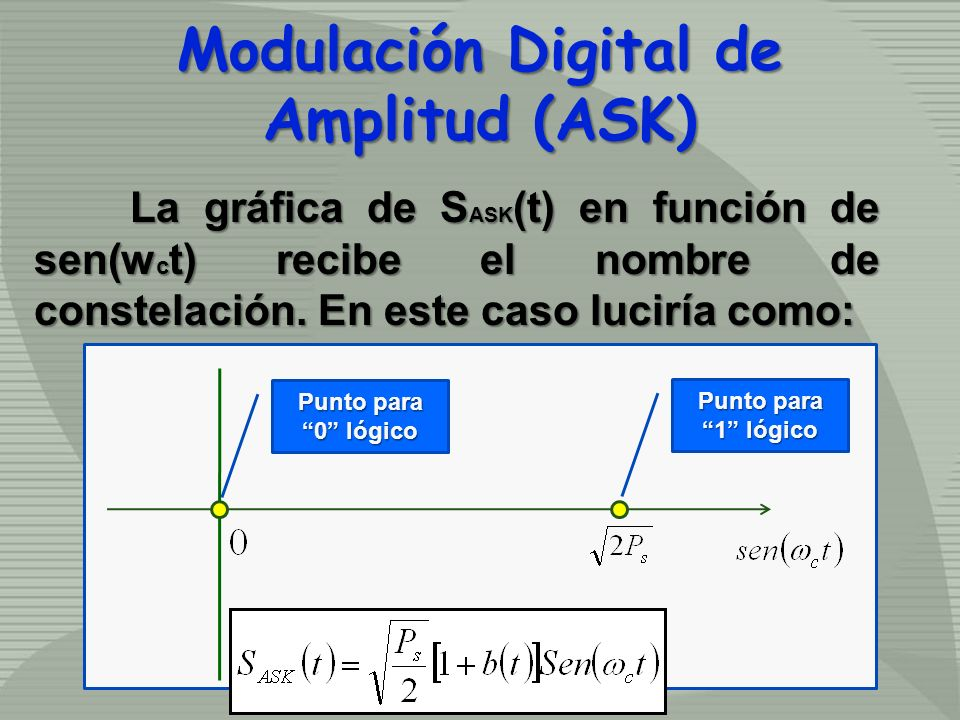 La gráfica de S ASK (t) en función de sen(w c t) recibe el nombre de constelación. En este caso luciría como: Modulación Digital de Amplitud (ASK) Pun