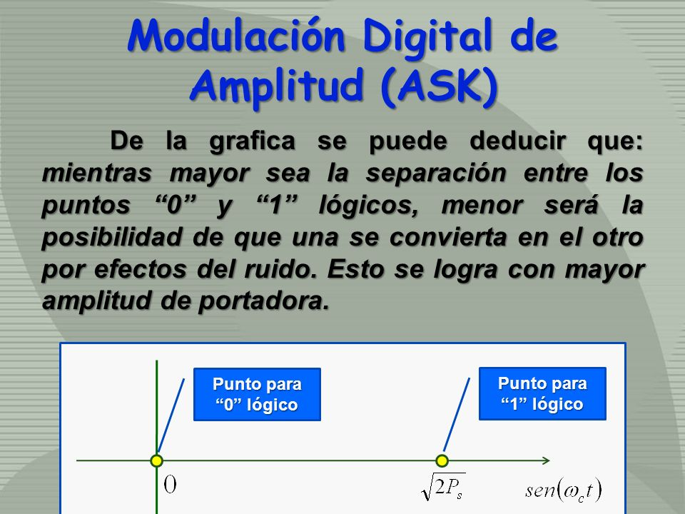 Modulación Digital de Amplitud (ASK) Punto para 0 lógico Punto para 1 lógico De la grafica se puede deducir que: mientras mayor sea la separación entr