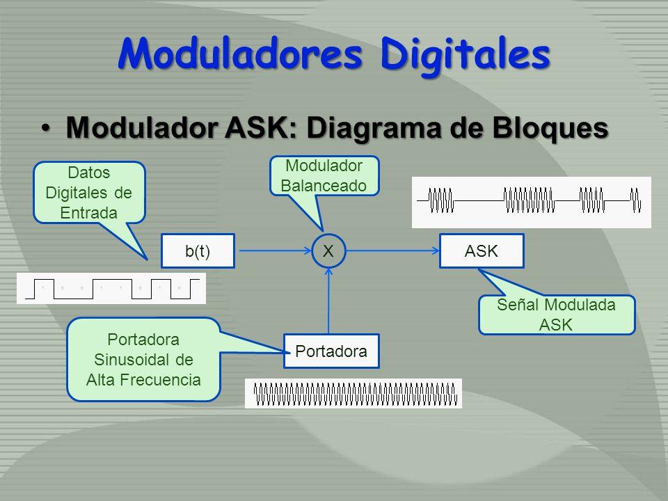 Moduladores Digitales Modulador ASK: Diagrama de BloquesModulador ASK: Diagrama de Bloques X Portadora b(t)ASK Modulador Balanceado Datos Digitales de