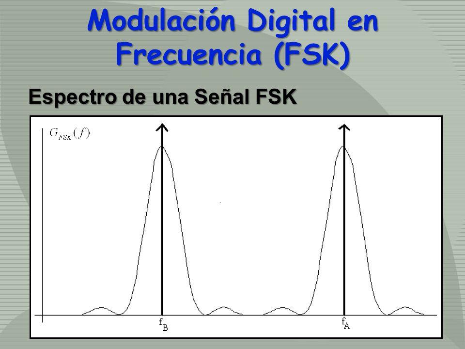 Espectro de una Señal FSK Modulación Digital en Frecuencia (FSK)
