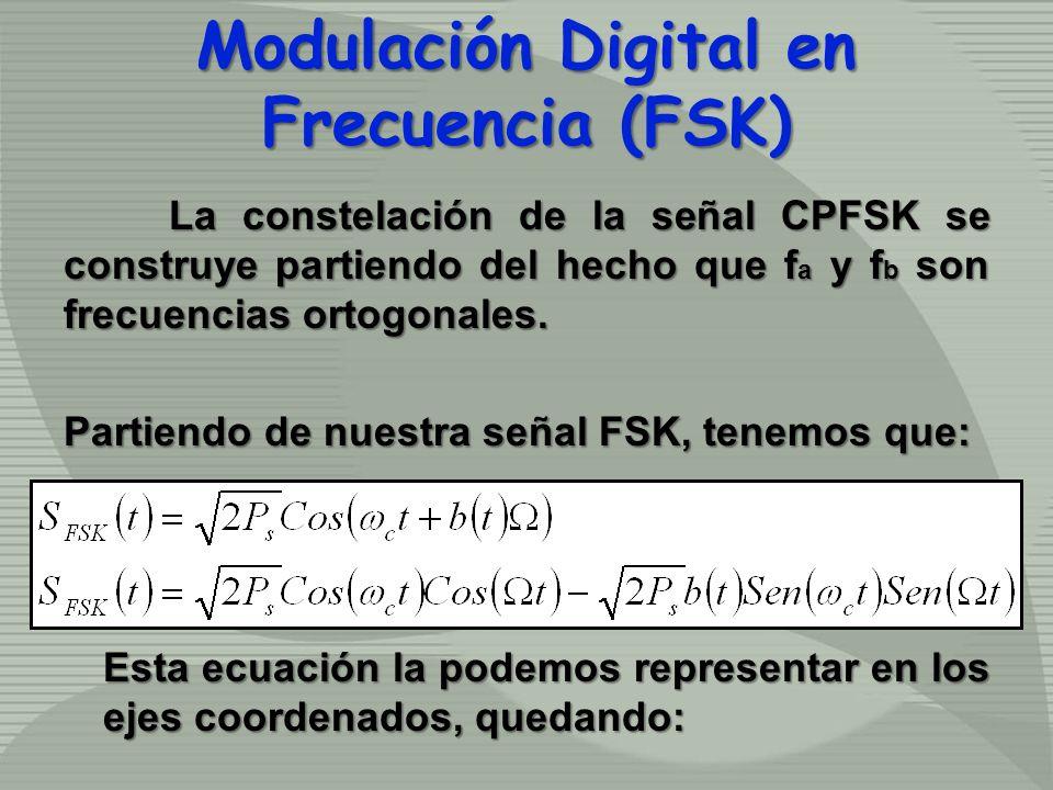 La constelación de la señal CPFSK se construye partiendo del hecho que f a y f b son frecuencias ortogonales. Partiendo de nuestra señal FSK, tenemos