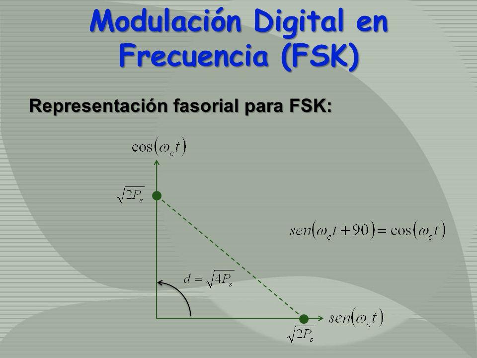 Representación fasorial para FSK: Modulación Digital en Frecuencia (FSK)