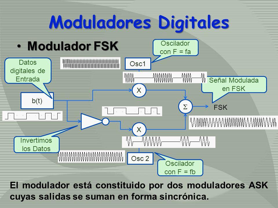 Modulador FSKModulador FSK b(t) Osc1 Osc 2 X X FSK Datos digitales de Entrada Oscilador con F = fa Oscilador con F = fb Invertimos los Datos Señal Mod