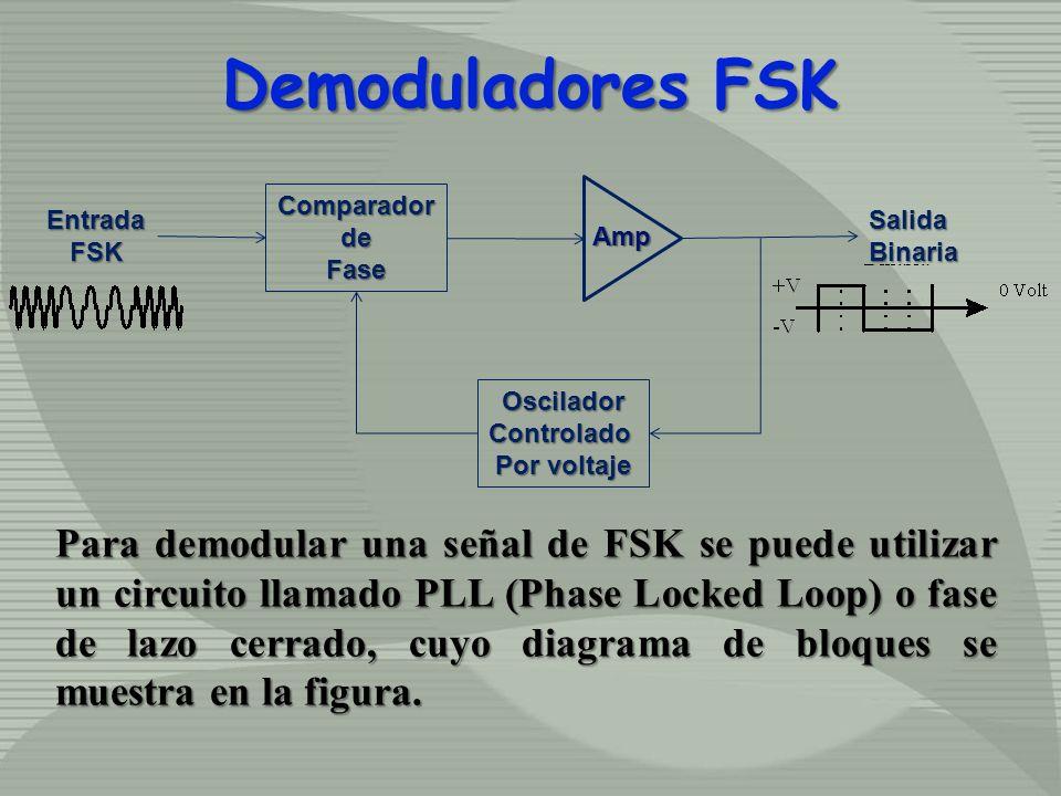 ComparadordeFase OsciladorControlado Por voltaje SalidaBinariaEntradaFSK Demoduladores FSK Amp Para demodular una señal de FSK se puede utilizar un ci