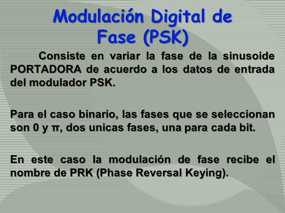 Consiste en variar la fase de la sinusoide PORTADORA de acuerdo a los datos de entrada del modulador PSK. Para el caso binario, las fases que se selec