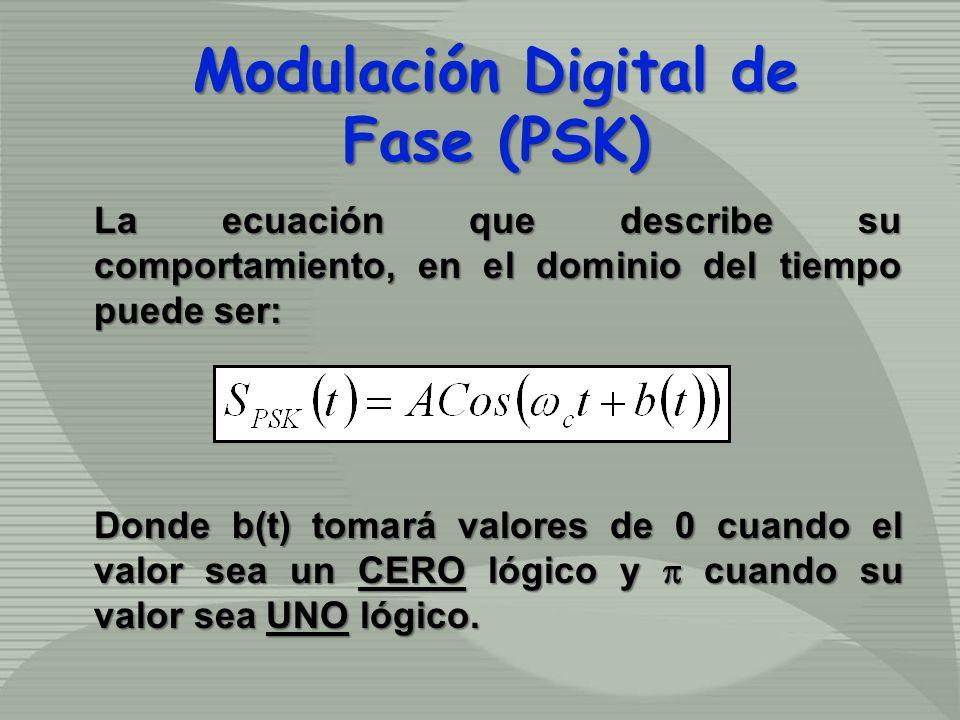 La ecuación que describe su comportamiento, en el dominio del tiempo puede ser: Donde b(t) tomará valores de 0 cuando el valor sea un CERO lógico y cu