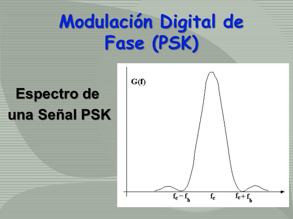 Espectro de una Señal PSK una Señal PSK Modulación Digital de Fase (PSK)