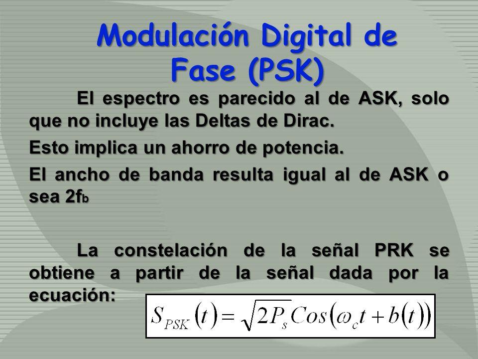 El espectro es parecido al de ASK, solo que no incluye las Deltas de Dirac. Esto implica un ahorro de potencia. El ancho de banda resulta igual al de