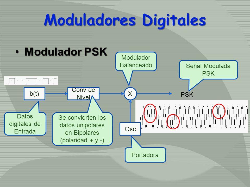 Modulador PSKModulador PSK b(t) Conv de Nivel X Osc PSK Datos digitales de Entrada Se convierten los datos unipolares en Bipolares (polaridad + y -) M