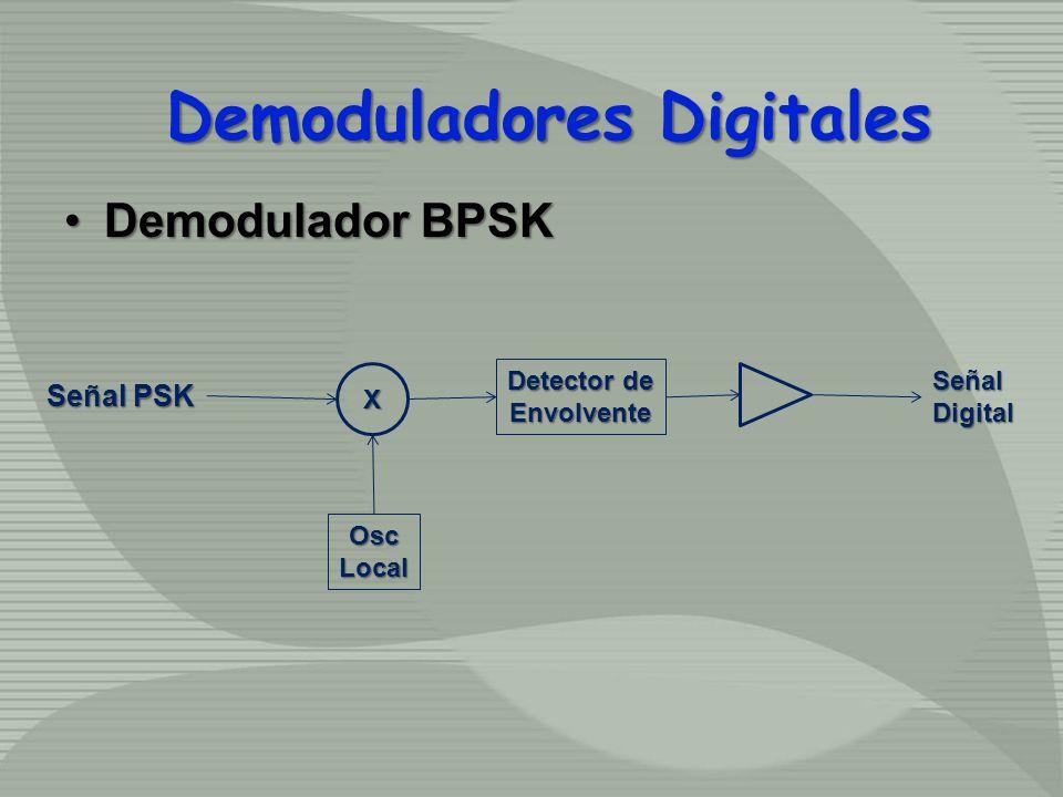 Demodulador BPSKDemodulador BPSK Señal PSK X OscLocal Detector de EnvolventeSeñalDigital Demoduladores Digitales