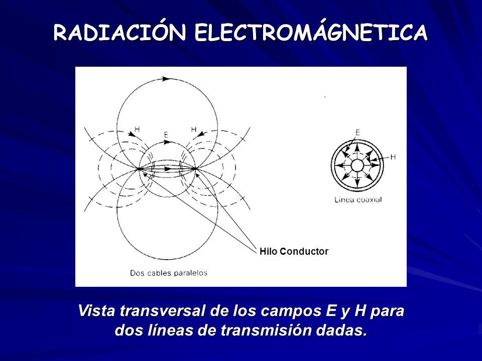 Vista transversal de los campos E y H para dos líneas de transmisión dadas. RADIACIÓN ELECTROMÁGNETICA Hilo Conductor