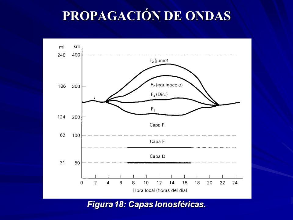 PROPAGACIÓN DE ONDAS Figura 18: Capas Ionosféricas.