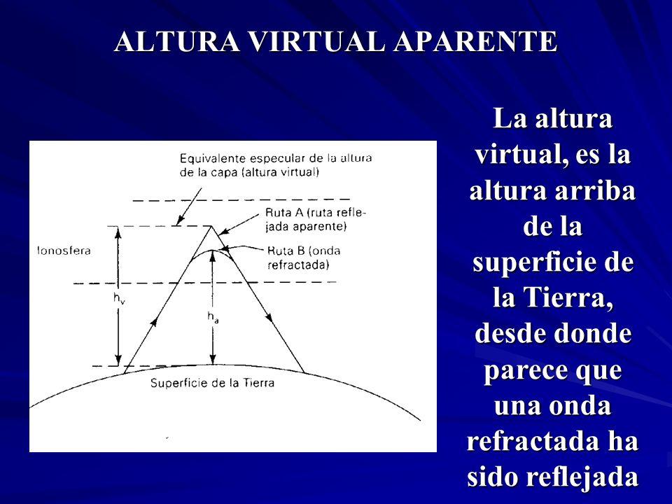 ALTURA VIRTUAL APARENTE La altura virtual, es la altura arriba de la superficie de la Tierra, desde donde parece que una onda refractada ha sido refle