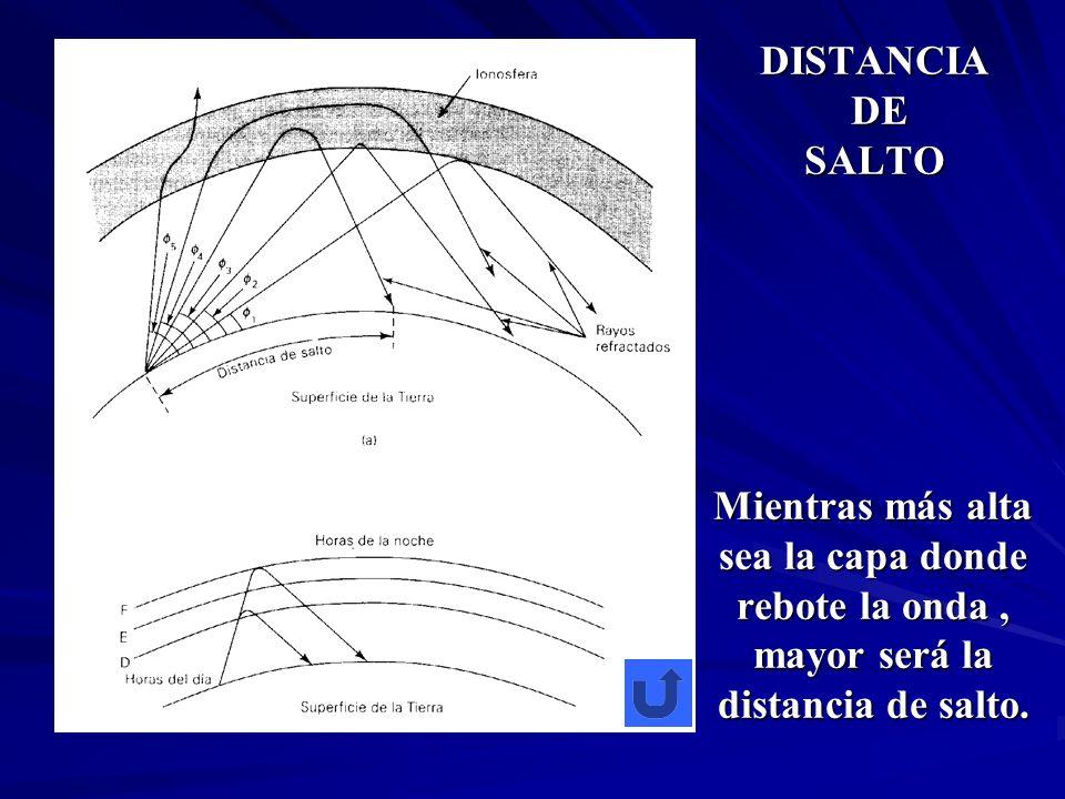 DISTANCIA DE SALTO Mientras más alta sea la capa donde rebote la onda, mayor será la distancia de salto.