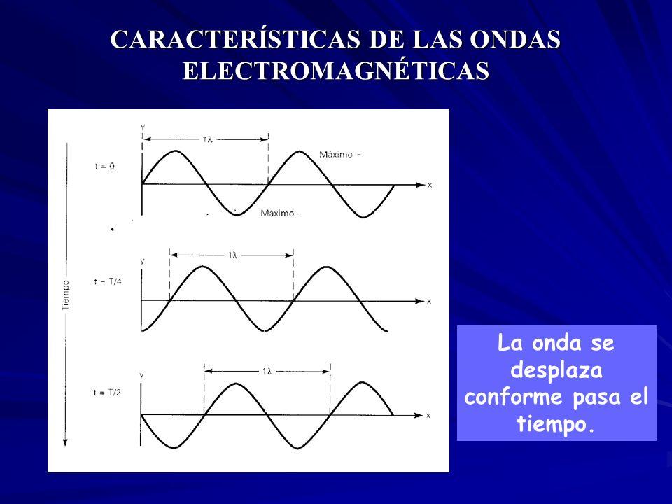 CARACTERÍSTICAS DE LAS ONDAS ELECTROMAGNÉTICAS La onda se desplaza conforme pasa el tiempo.