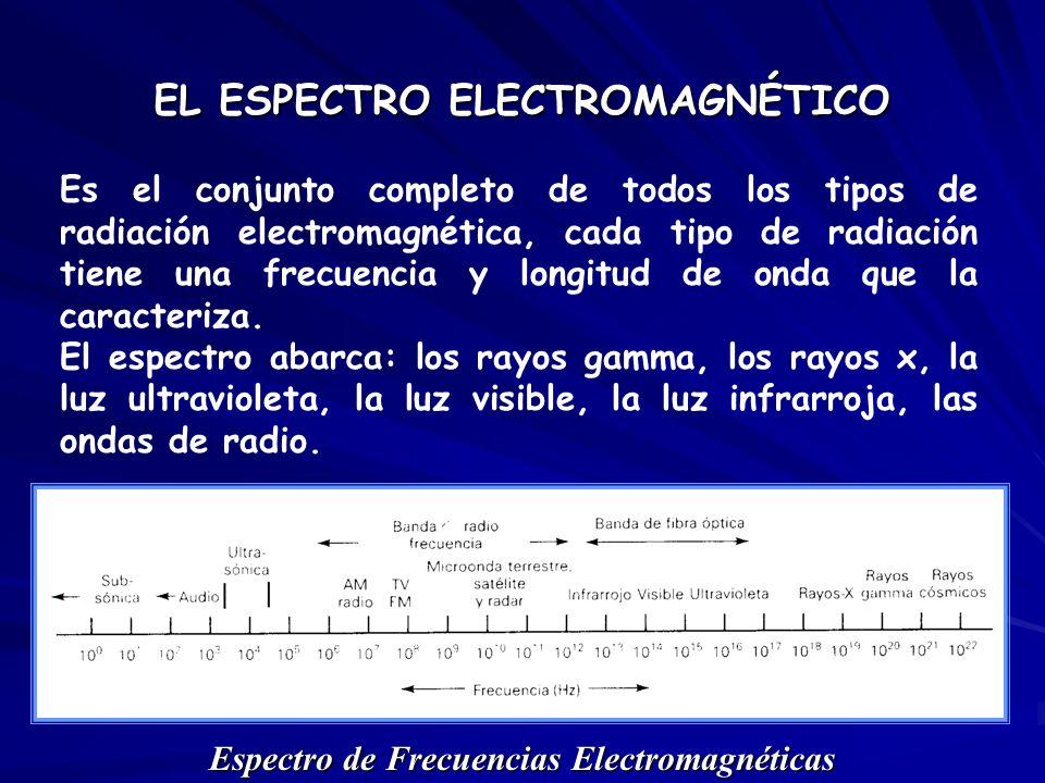 EL ESPECTRO ELECTROMAGNÉTICO Espectro de Frecuencias Electromagnéticas Es el conjunto completo de todos los tipos de radiación electromagnética, cada