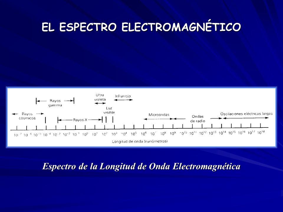 Espectro de la Longitud de Onda Electromagnética EL ESPECTRO ELECTROMAGNÉTICO