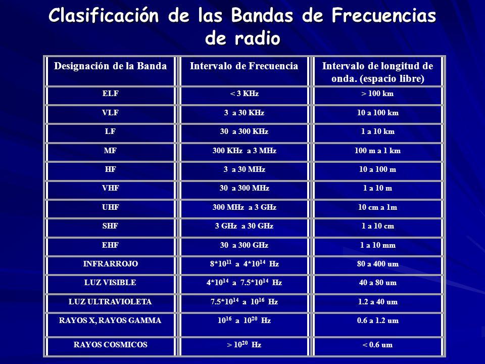 Clasificación de las Bandas de Frecuencias de radio Designación de la BandaIntervalo de FrecuenciaIntervalo de longitud de onda. (espacio libre) ELF<