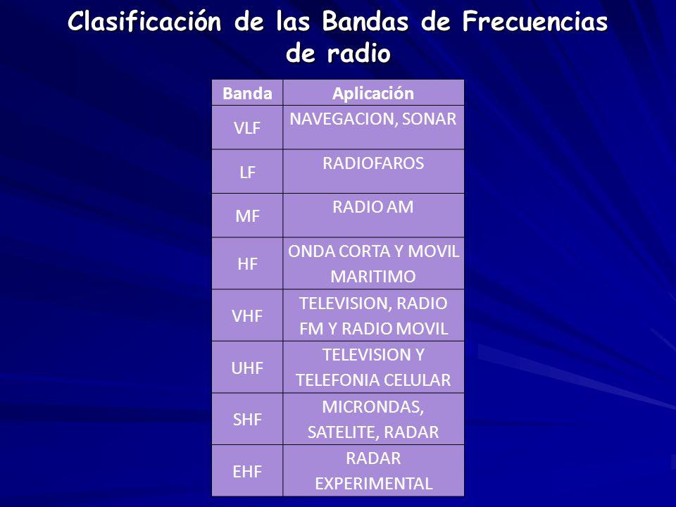 Clasificación de las Bandas de Frecuencias de radio BandaAplicación VLF NAVEGACION, SONAR LF RADIOFAROS MF RADIO AM HF ONDA CORTA Y MOVIL MARITIMO VHF
