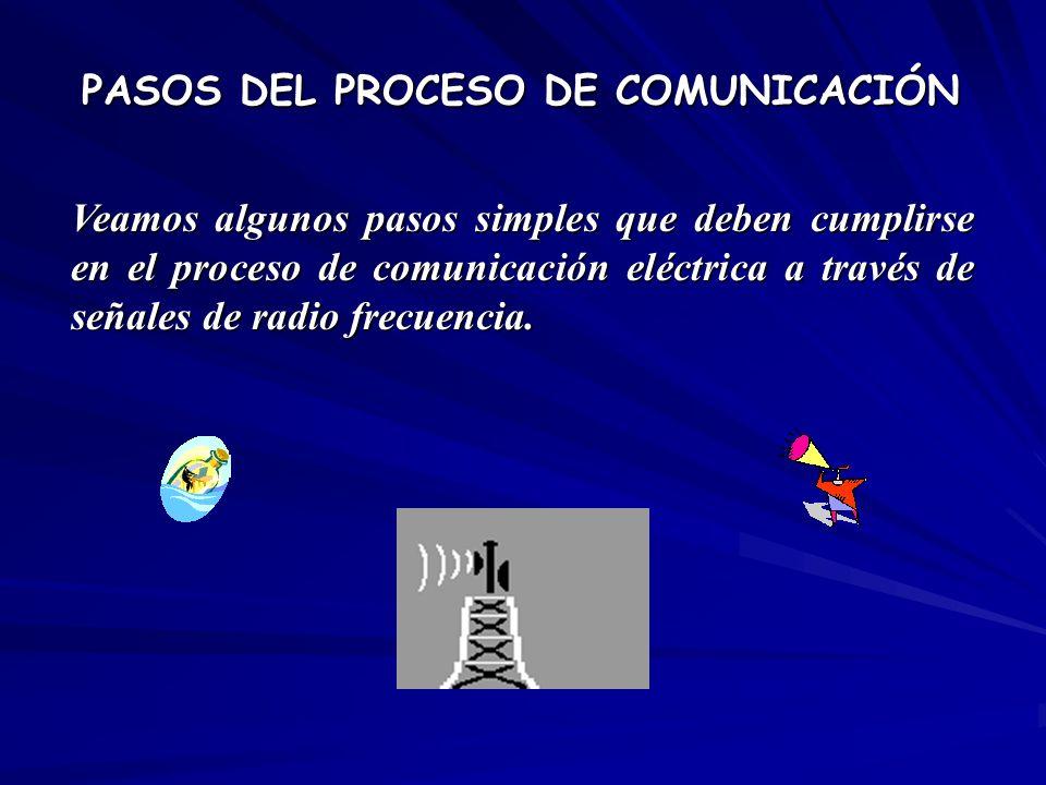 PASOS DEL PROCESO DE COMUNICACIÓN Veamos algunos pasos simples que deben cumplirse en el proceso de comunicación eléctrica a través de señales de radi