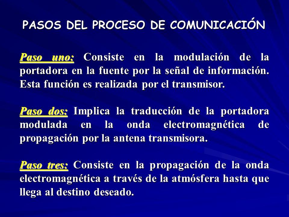 PASOS DEL PROCESO DE COMUNICACIÓN Paso uno: Consiste en la modulación de la portadora en la fuente por la señal de información. Esta función es realiz