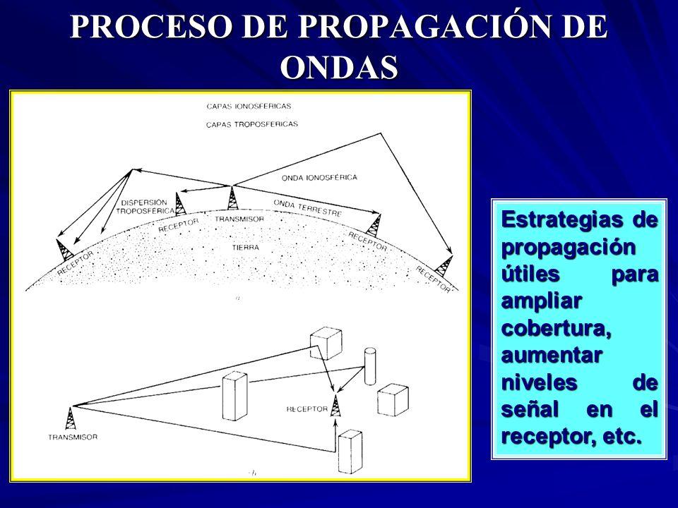 PROCESO DE PROPAGACIÓN DE ONDAS Estrategias de propagación útiles para ampliar cobertura, aumentar niveles de señal en el receptor, etc.