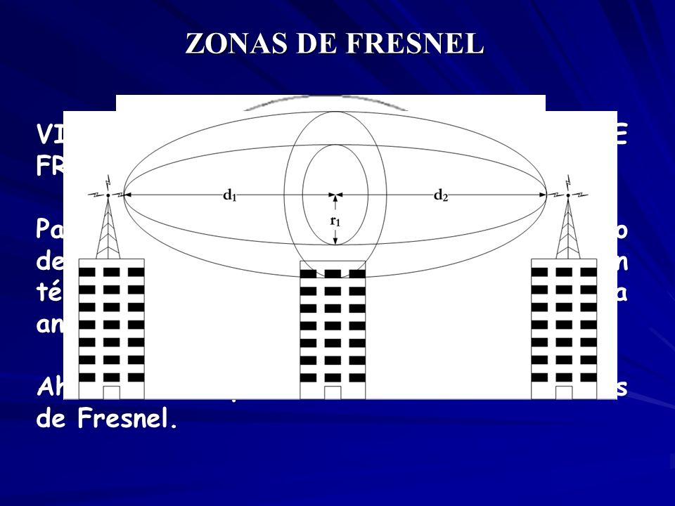 VISUALIZACION DE LAS ZONAS DE FRESNEL. Para establecer las zonas de Fresnel primero debemos determinar la línea de vista, que en términos simples es u