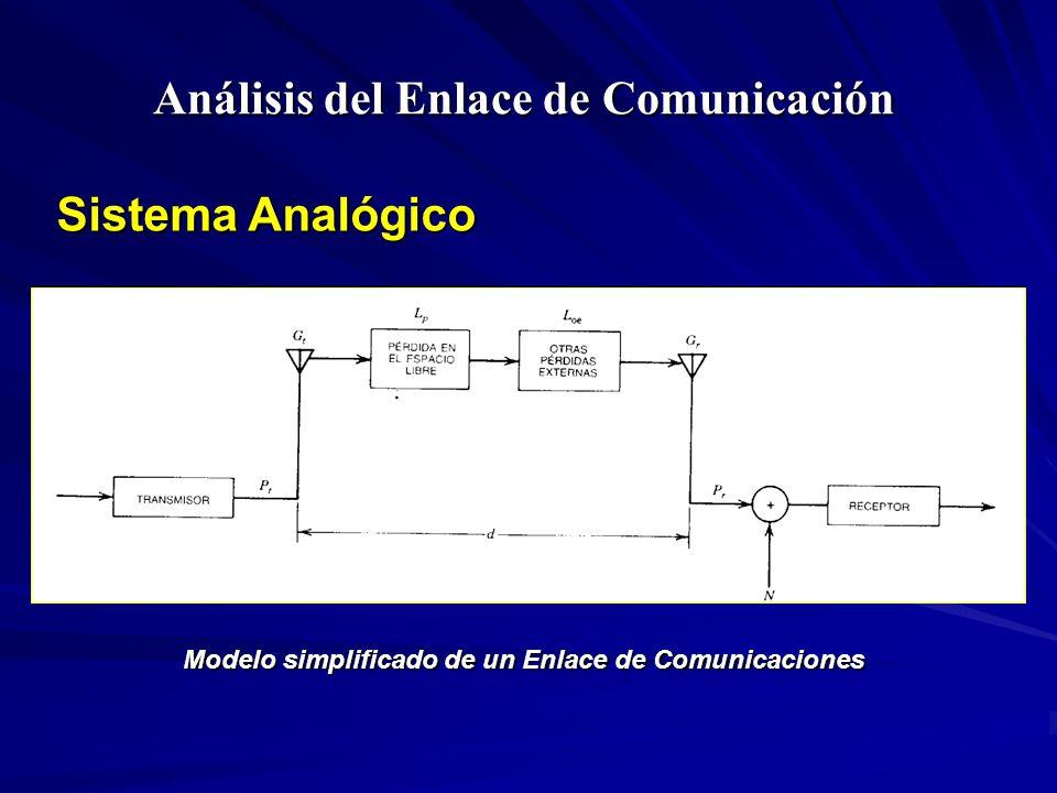 Análisis del Enlace de Comunicación Sistema Analógico Modelo simplificado de un Enlace de Comunicaciones