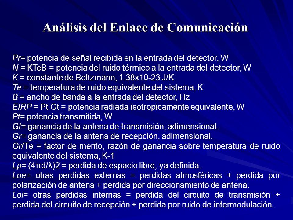 Análisis del Enlace de Comunicación Pr= potencia de señal recibida en la entrada del detector, W N = KTeB = potencia del ruido térmico a la entrada de