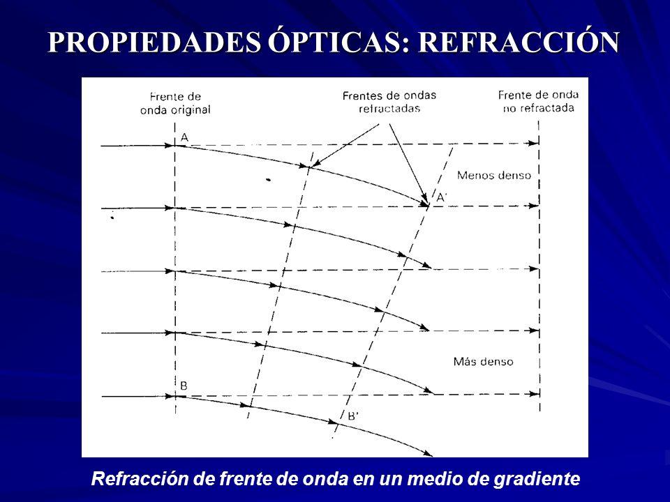PROPIEDADES ÓPTICAS: REFRACCIÓN Refracción de frente de onda en un medio de gradiente