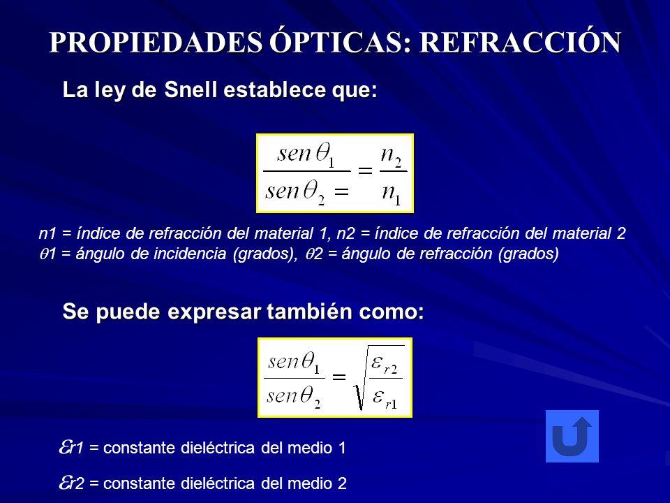 PROPIEDADES ÓPTICAS: REFRACCIÓN n1 = índice de refracción del material 1, n2 = índice de refracción del material 2 1 = ángulo de incidencia (grados),