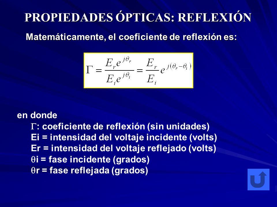 PROPIEDADES ÓPTICAS: REFLEXIÓN Matemáticamente, el coeficiente de reflexión es: en donde : coeficiente de reflexión (sin unidades) Ei = intensidad del
