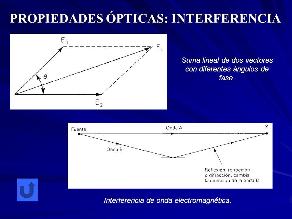 PROPIEDADES ÓPTICAS: INTERFERENCIA Suma lineal de dos vectores con diferentes ángulos de fase. Interferencia de onda electromagnética.
