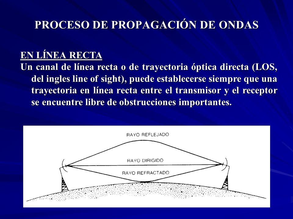 PROCESO DE PROPAGACIÓN DE ONDAS EN LÍNEA RECTA Un canal de línea recta o de trayectoria óptica directa (LOS, del ingles line of sight), puede establec