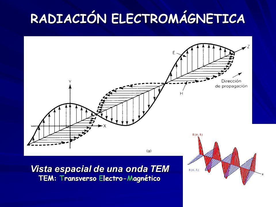 Vista espacial de una onda TEM TEM: Transverso Electro-Magnético RADIACIÓN ELECTROMÁGNETICA