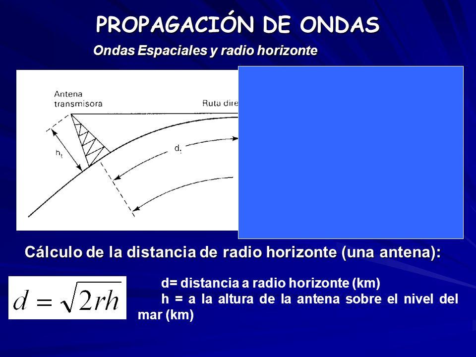 PROPAGACIÓN DE ONDAS Ondas Espaciales y radio horizonte d= distancia a radio horizonte (km) h = a la altura de la antena sobre el nivel del mar (km) C