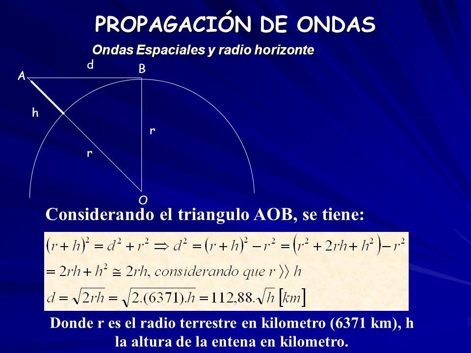 h r r d A B O Considerando el triangulo AOB, se tiene: Donde r es el radio terrestre en kilometro (6371 km), h la altura de la entena en kilometro. PR