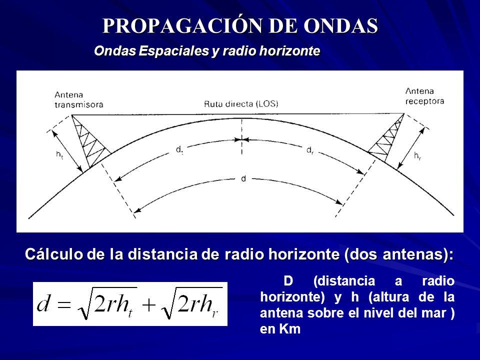 PROPAGACIÓN DE ONDAS Ondas Espaciales y radio horizonte D (distancia a radio horizonte) y h (altura de la antena sobre el nivel del mar ) en Km Cálcul