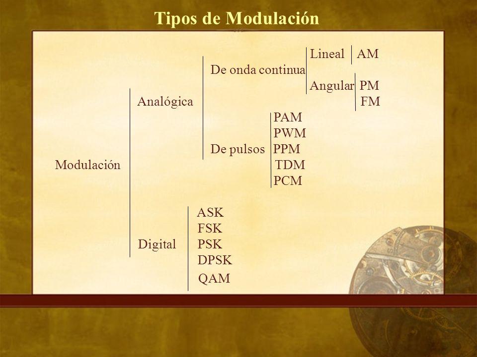 Lineal AM De onda continua Angular PM Analógica FM PAM PWM De pulsos PPM Modulación TDM PCM ASK FSK Digital PSK DPSK QAM
