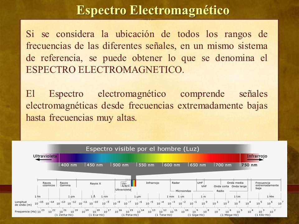 Espectro Electromagnético BANDAS DE RADIO CORRESPONDIENTES AL ESPECTRO RADIOELÉCTICO NOMBRE DE LA BANDAFRECUENCIASLONGITUDES DE ONDA Banda VLF (Very Low Frequencies – Frecuencias Muy Bajas) 3 – 30 kHz100 000 – 10 000 m Banda LF (Low Frequencies – Frecuencias Bajas) 30 – 300 kHz10 000 – 1 000 m Banda MF (Medium Frequencies – Frecuencias Medias) 300 – 3 000 kHz1 000 – 100 m Banda HF (High Frequencies – Frecuencias Altas) 3 – 30 MHz100 – 10 m Banda VHF (Very High Frequencies – Frecuencias Muy Altas) 30 – 300 MHz10 – 1 m Banda UHF (Ultra High Frequencies – Frecuencias Ultra Altas) 300 – 3 000 MHz1 m – 10 cm Banda SHF (Super High Frequencies – Frecuencias Super Altas) 3 – 30 GHz10 – 1 cm Banda EHF (Extremely High Frequencies – Frecuencias Extremadamente Altas) 30 – 300 GHz1 cm – 1 mm