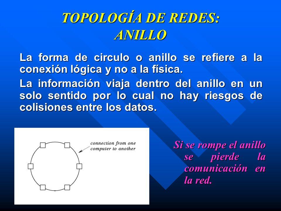 TOPOLOGÍA DE REDES: ANILLO La forma de circulo o anillo se refiere a la conexión lógica y no a la física. La información viaja dentro del anillo en un