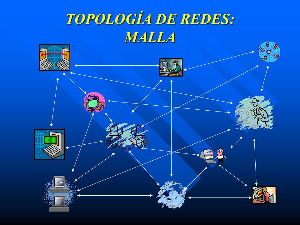 TOPOLOGÍA DE REDES: MALLA