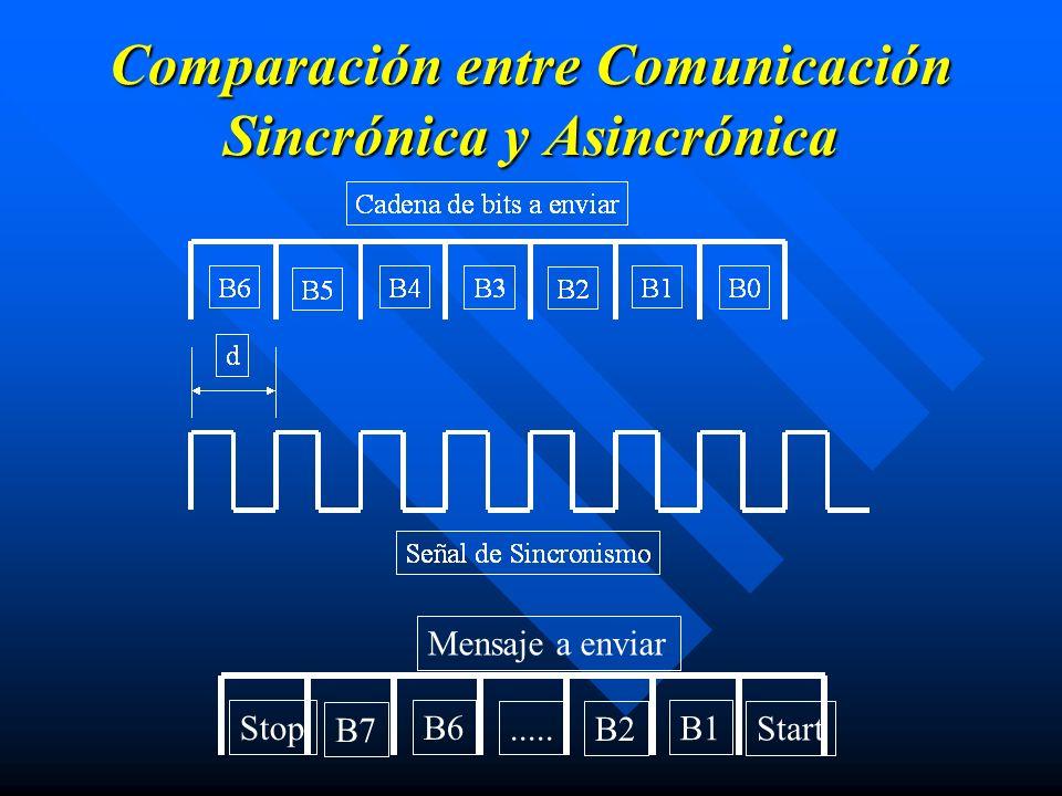 Comparación entre Comunicación Sincrónica y Asincrónica Stop B7 B6..... B2 B1 Start Mensaje a enviar