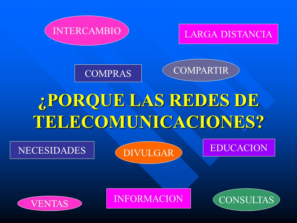 ¿PORQUE LAS REDES DE TELECOMUNICACIONES? INTERCAMBIO LARGA DISTANCIA NECESIDADES COMPARTIR DIVULGAR VENTAS COMPRAS CONSULTAS INFORMACION EDUCACION