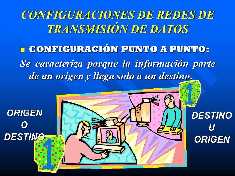 CONFIGURACIONES DE REDES DE TRANSMISIÓN DE DATOS CONFIGURACIÓN PUNTO MULTI- PUNTO: CONFIGURACIÓN PUNTO MULTI- PUNTO: Se caracteriza porque la información parte de un origen y llega hasta varios destinos.