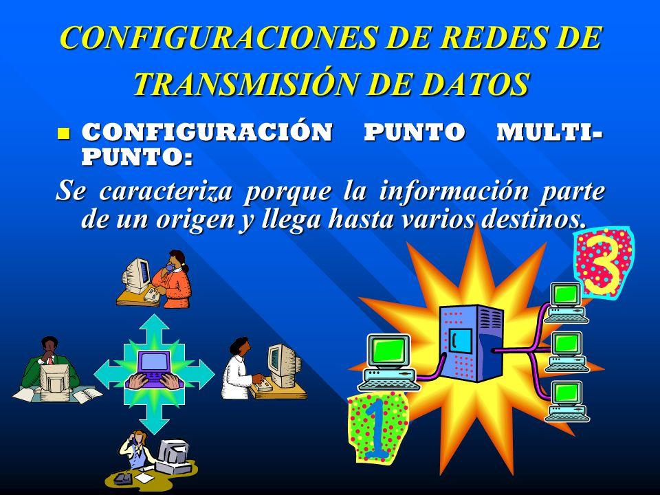 CONFIGURACIONES DE REDES DE TRANSMISIÓN DE DATOS CONFIGURACIÓN PUNTO MULTI- PUNTO: CONFIGURACIÓN PUNTO MULTI- PUNTO: Se caracteriza porque la informac