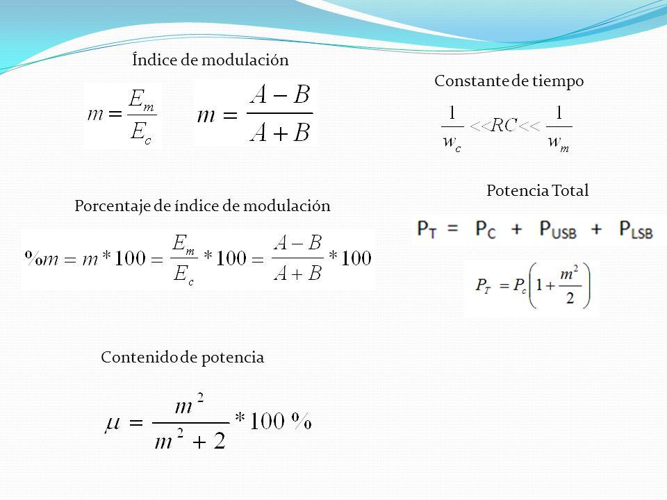 Índice de modulación Porcentaje de índice de modulación Contenido de potencia Constante de tiempo Potencia Total