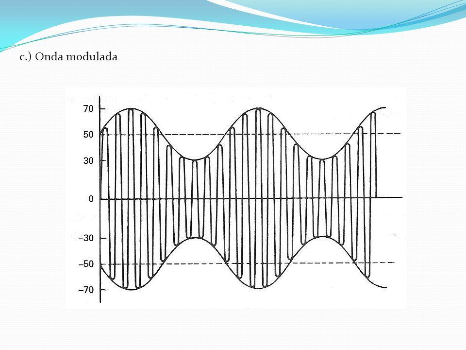 d.) Calculo de porcentaje de modulación e.) ¿Qué frecuencias aparecerían en un análisis espectral de la onda modulada.